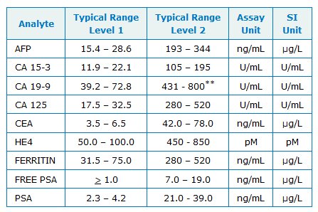 Tumor Marker Controls - table 2